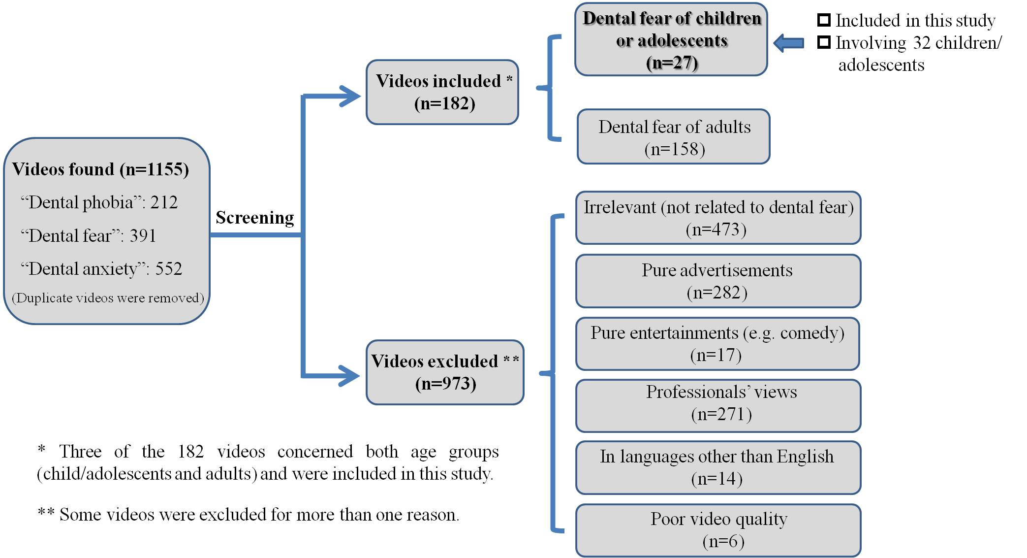 dental fear and anxiety in children and adolescents  figure 1 video search and selection results