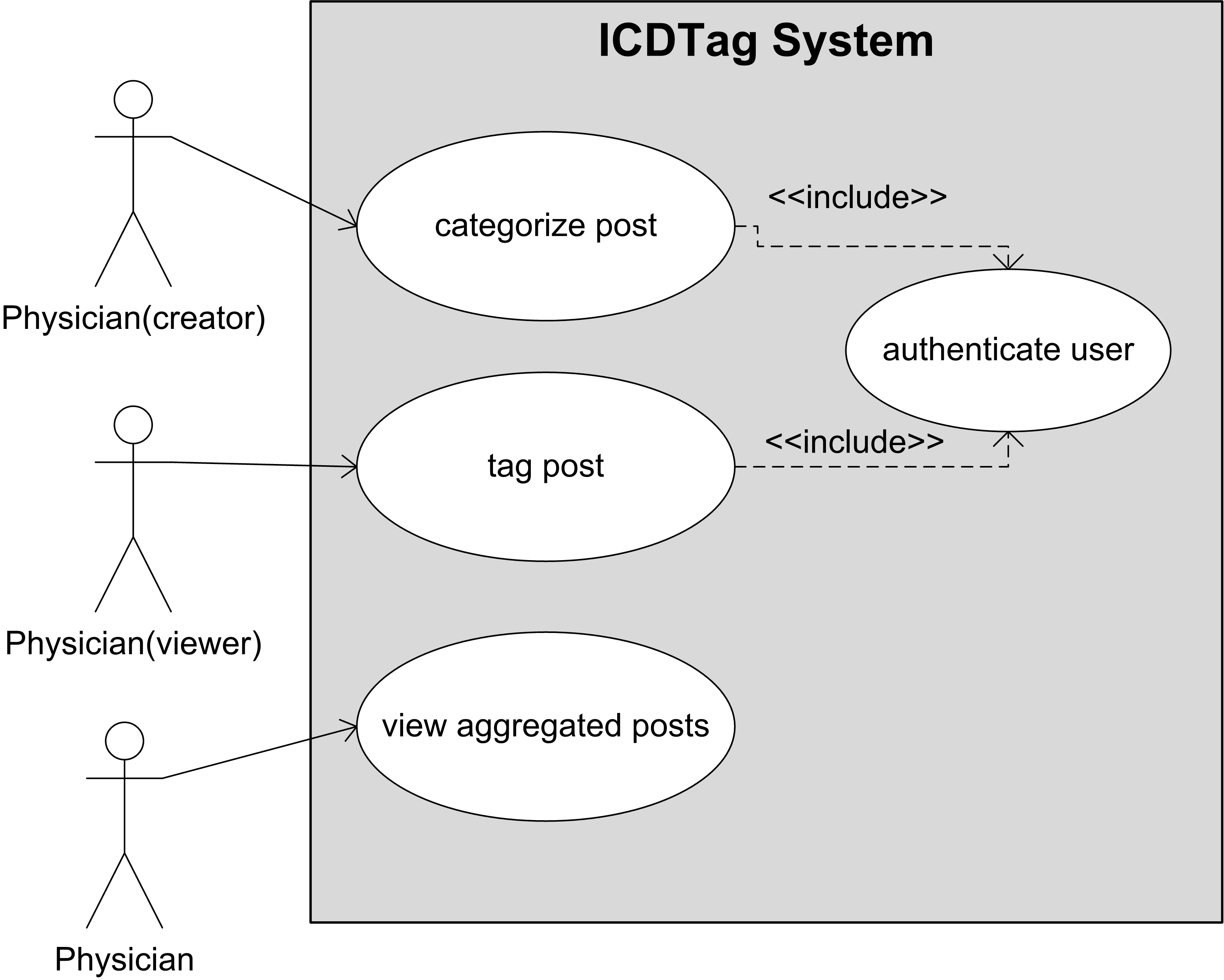 JMIR-ICDTag: A Prototype for a Web-Based System for Organizing ...