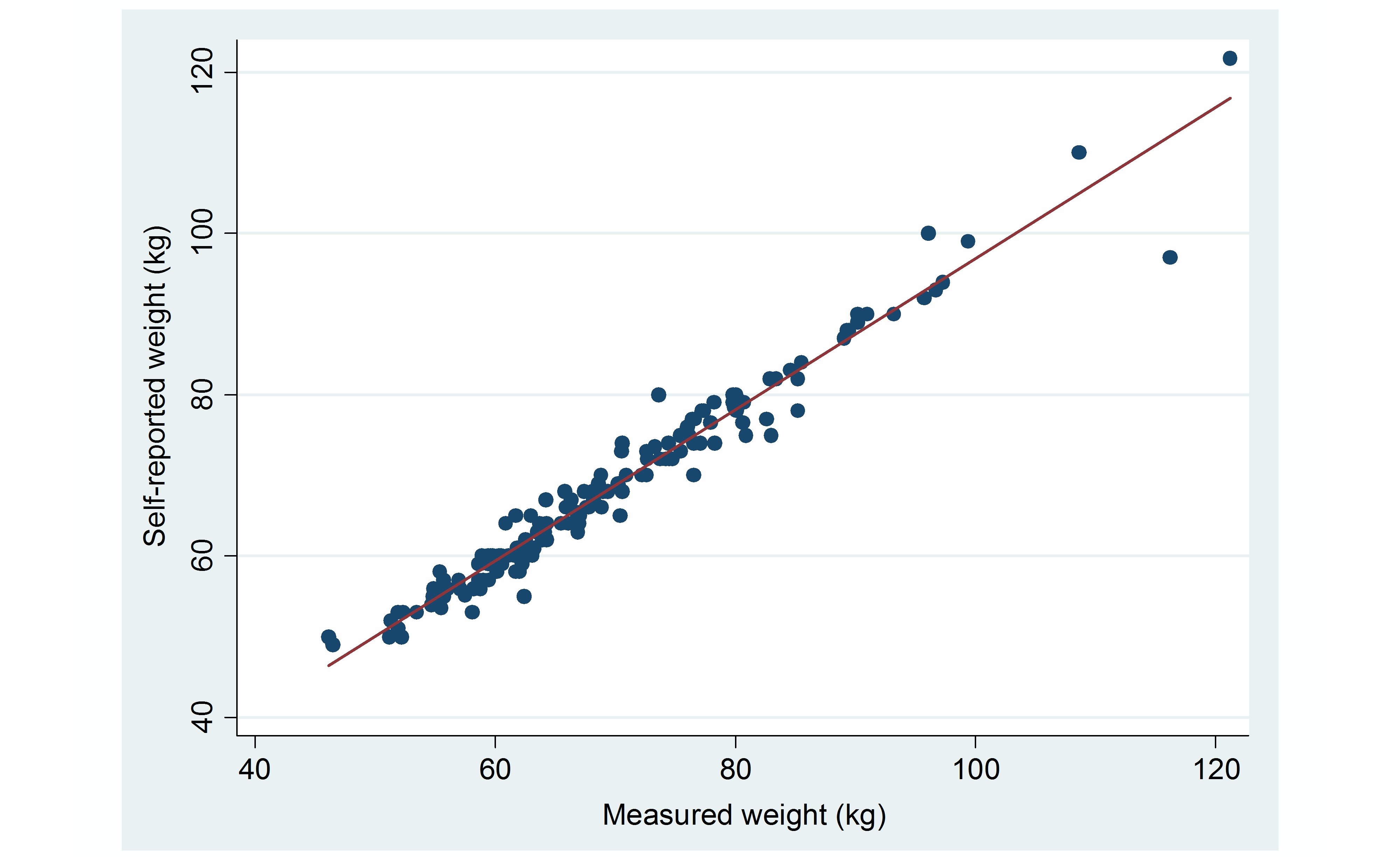 a correlation of height and In the present study data on the height, weight, and age at death of 373 men  were obtained from  the product-moment correlation between height and.