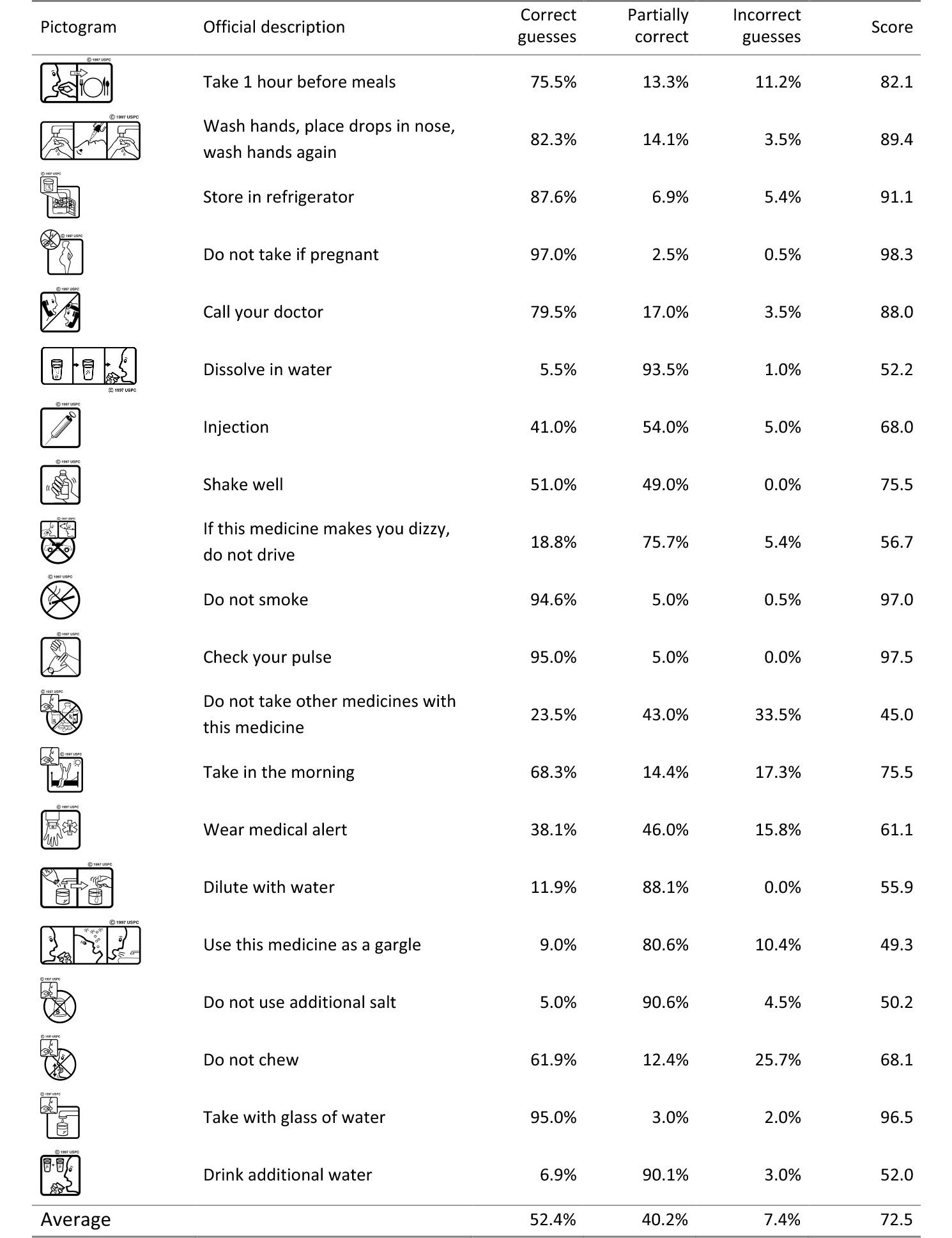 Jmir crowdsourcing participatory evaluation of medical pictograms view this figure figure 2 the 20 pictograms and their comprehensibility scores buycottarizona
