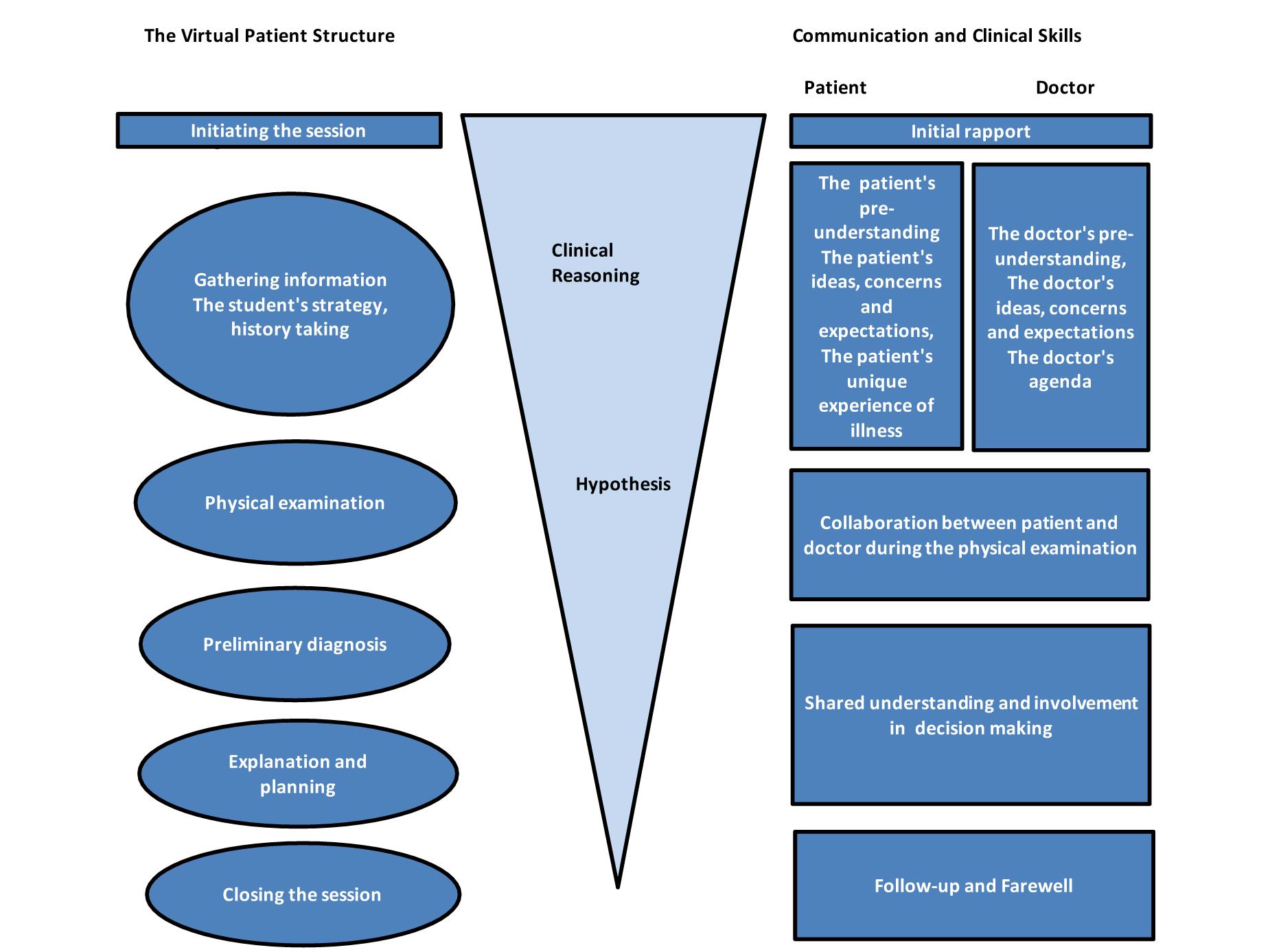 reflective essay on communication skills in nursing