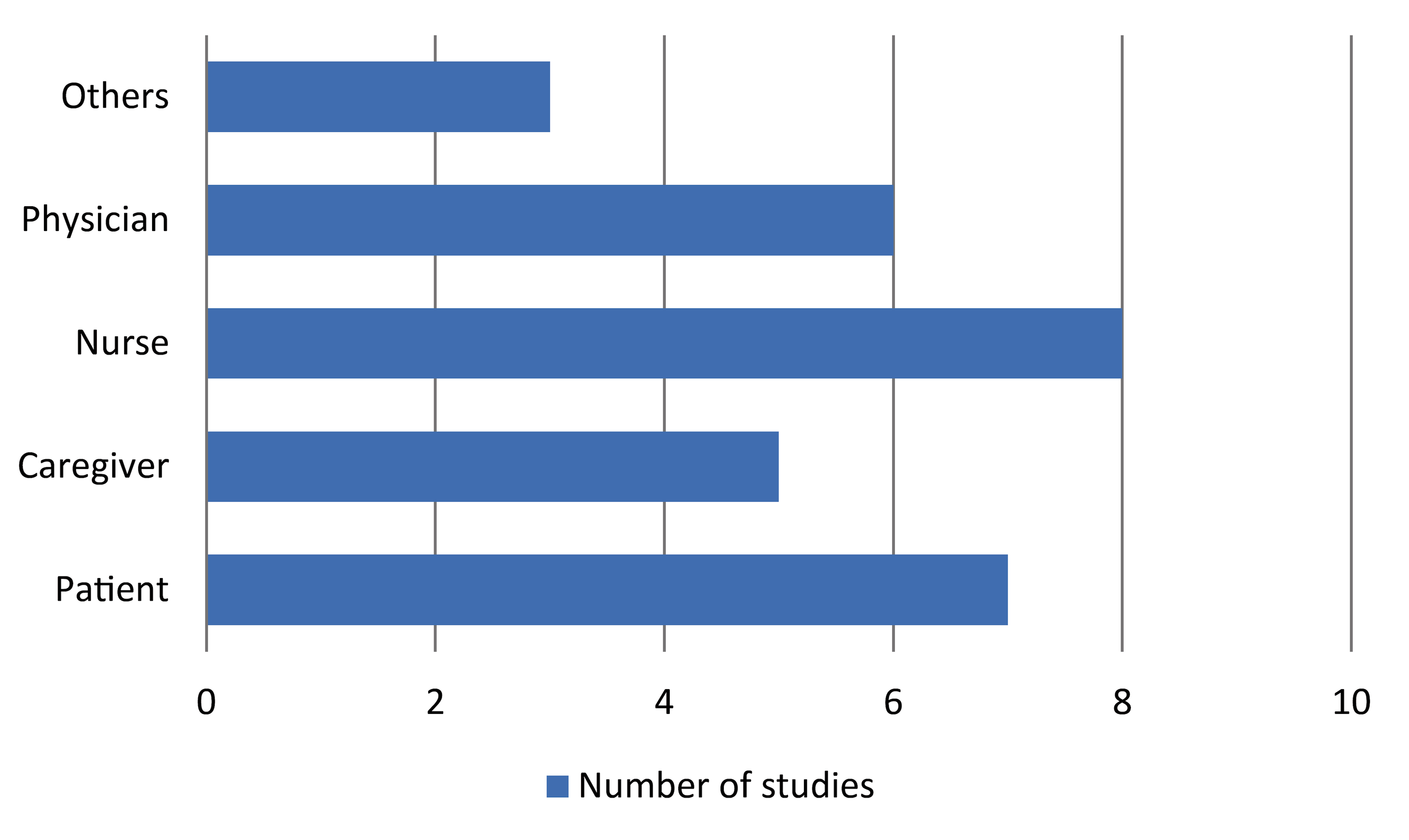 Difference between literature review and research essay image 5