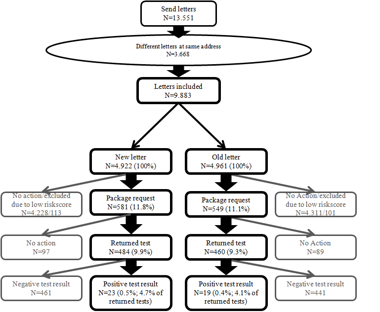 sti testing flow chart: Jmir the influence of two different invitation letters on