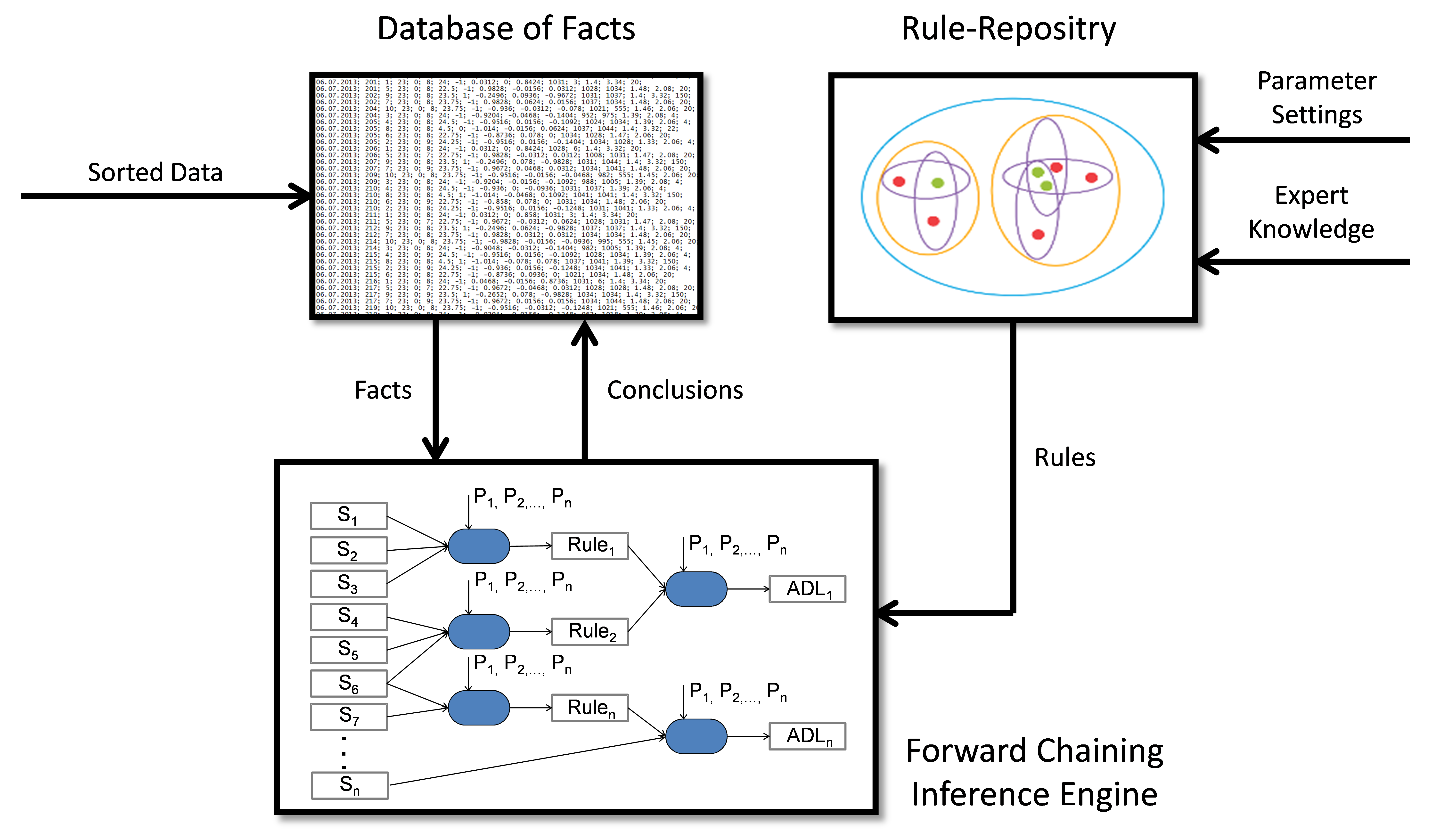 Jmir a web based non intrusive ambient system to measure and block diagram of the adl classifier algorithm based on a forward chaining inference engine pooptronica