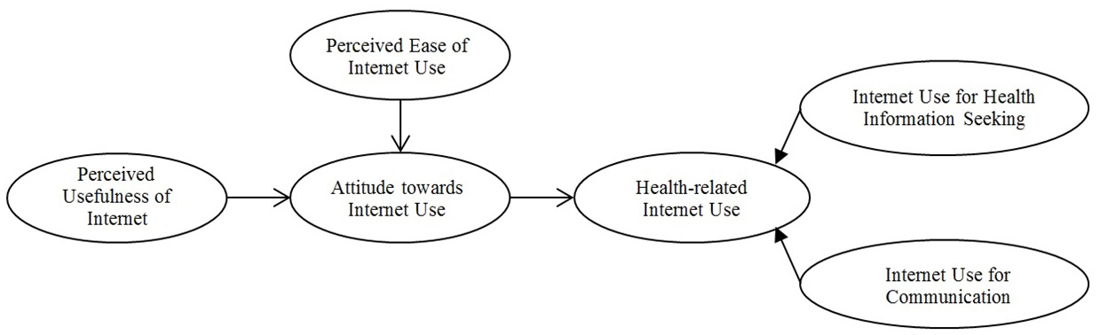 usefulness of the technology acceptance model Technology acceptance model (perceived usefulness and perceived ease of use) in contrast with the other entries of the consumer health informatics research resource website (which cover.