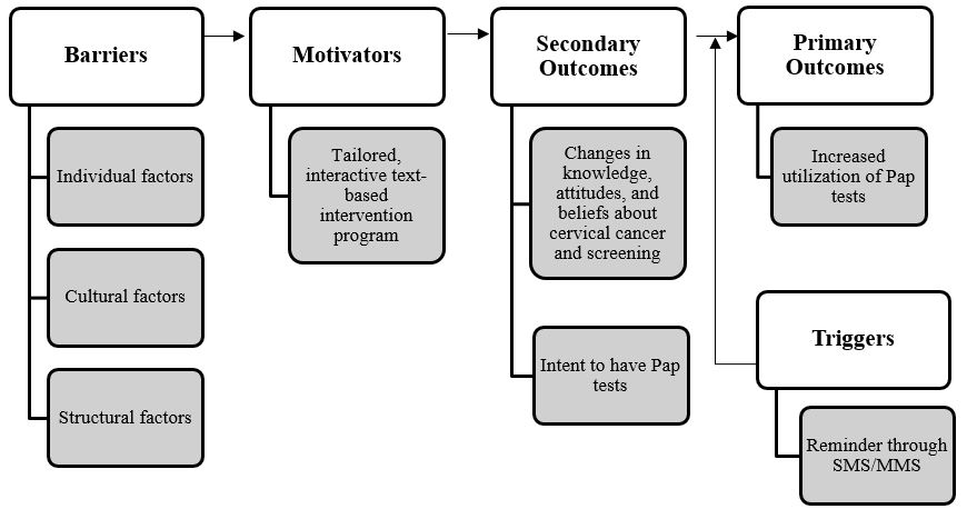 Conceptual framework research paper sample