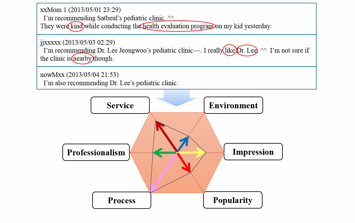 Phd thesis service quality
