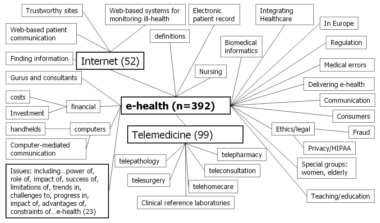 evolution of healthcare information systems