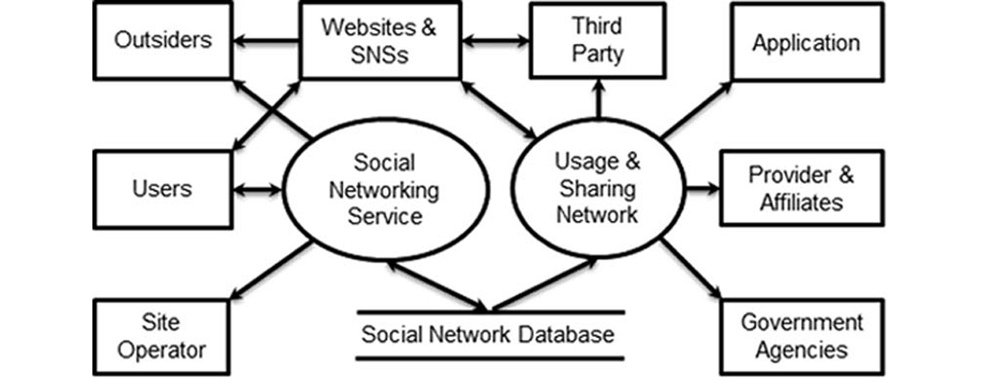 literature review on social networking Enabled by ict, social media are instrumental in and shaping and catalyzing social change for they allow for wide participation, continued flow of communication, and.