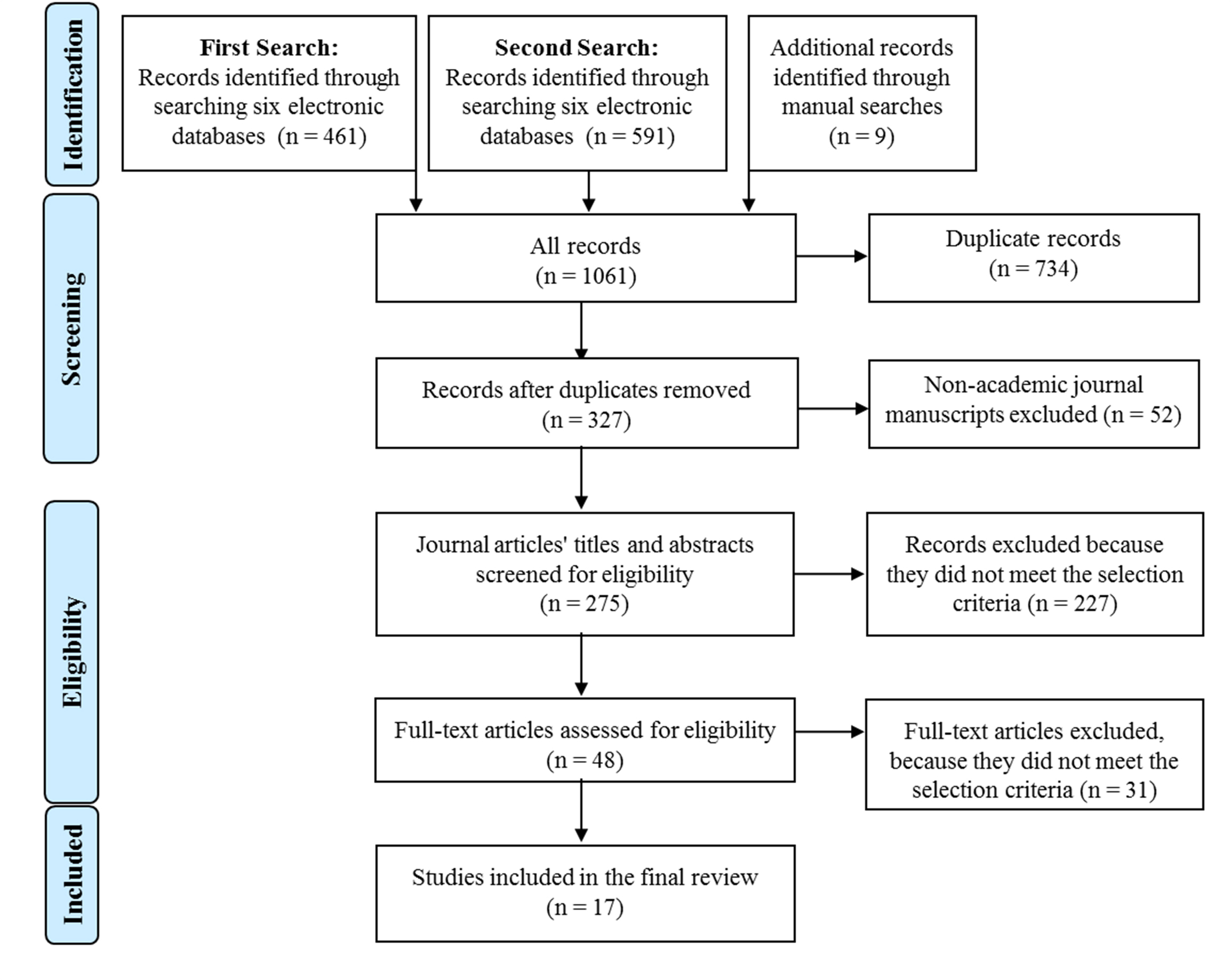 cochrane literature review criteria Cochrane systematic reviews are considered the most rigorous  potentially  biased, uniformly applied preselected inclusion/exclusion criteria.