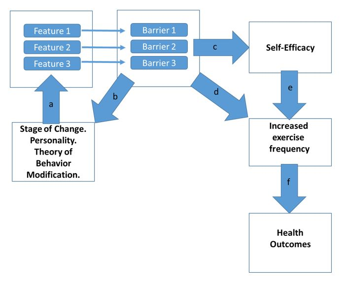 role of self efficacy in promoting healthy behavior Self-efficacy, self -determination, and given the well-documented role of motivation in health behavior given its role in human motivation, self-efficacy has.