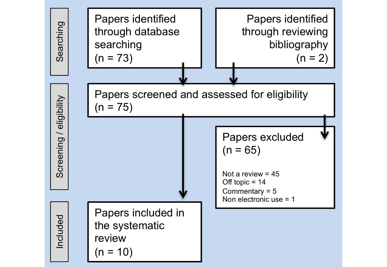 literature review of electronic medical records 1 text mining applied to electronic medical records: a literature review luís pereira luispereira268@gmailcom school of technology and management, polytechnic institute of leiria – portugal.