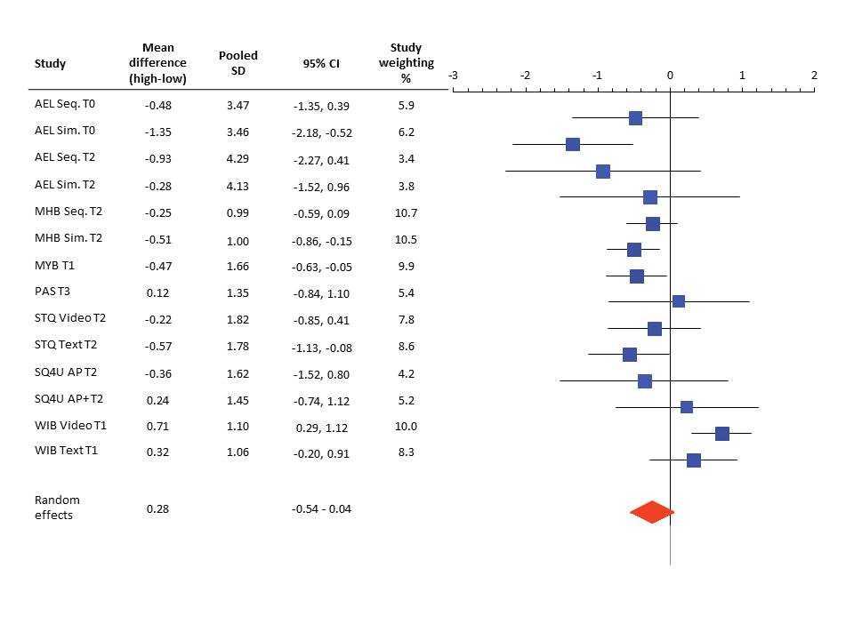 forest plot template