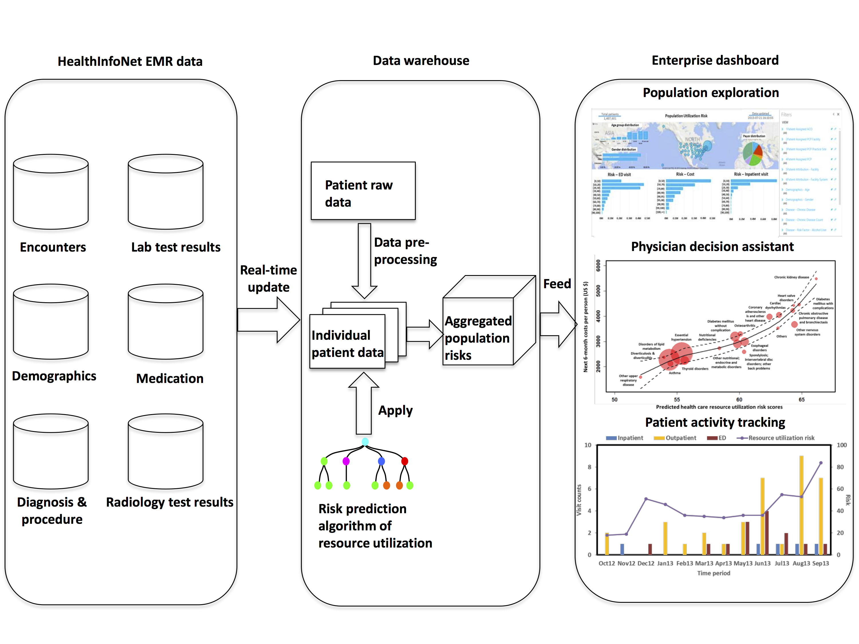 Schematic demonstration of data flow and communications of a population risk exploration system which allows online real time assessment of population