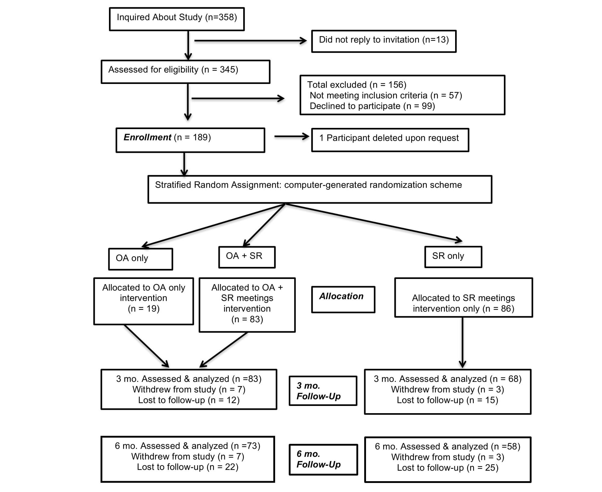 Jmir overcoming addictions a web based application and smart consort study participant flow chart oa overcoming addictions sr smart recovery nvjuhfo Choice Image