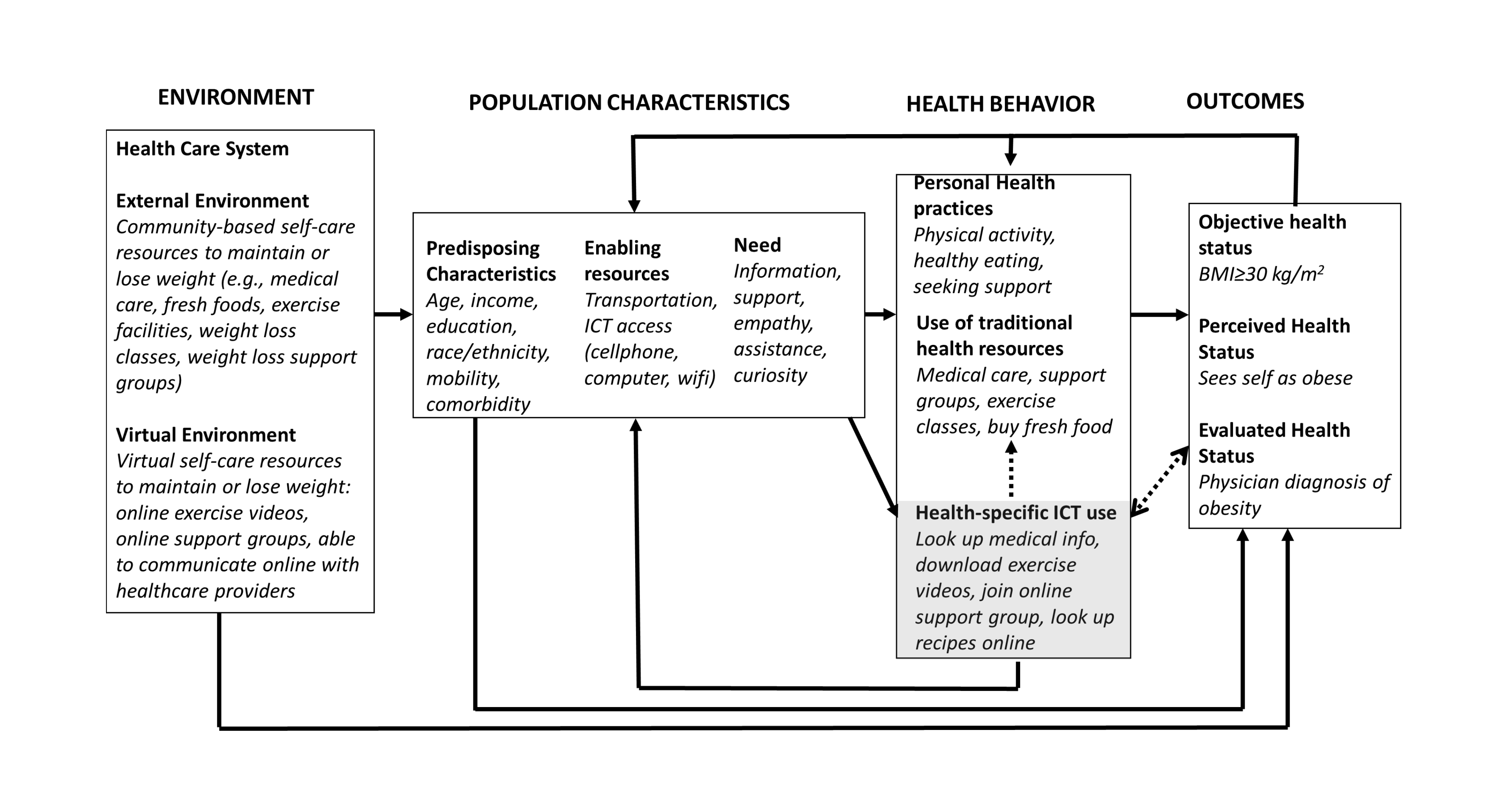 Jmir health specific information and communication technology use figure 2 fandeluxe Image collections
