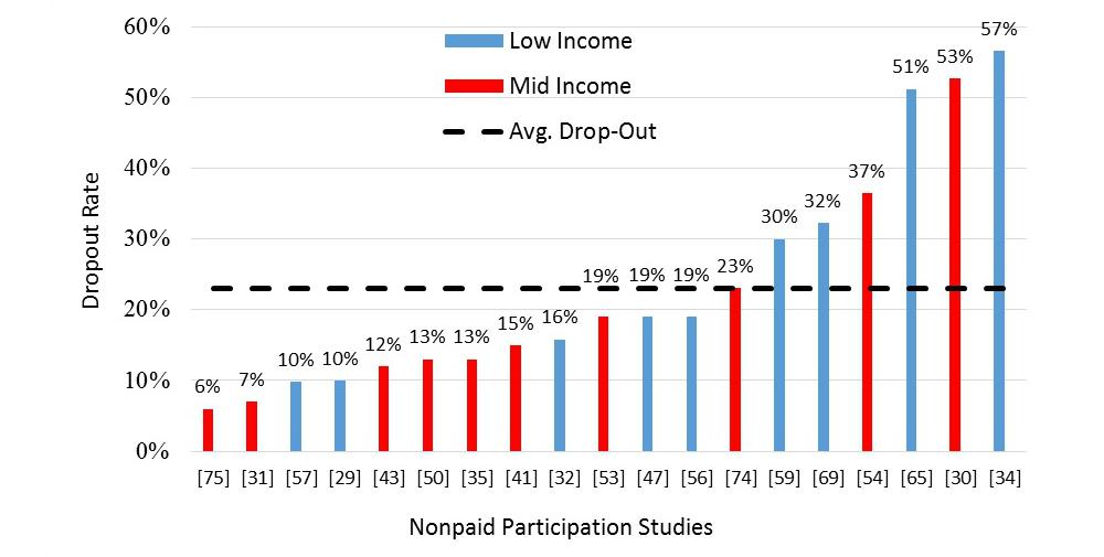 dropout review and intervention This article provides an integrative review of prevention and intervention studies addressing dropout or school completion described in professional journals forty.