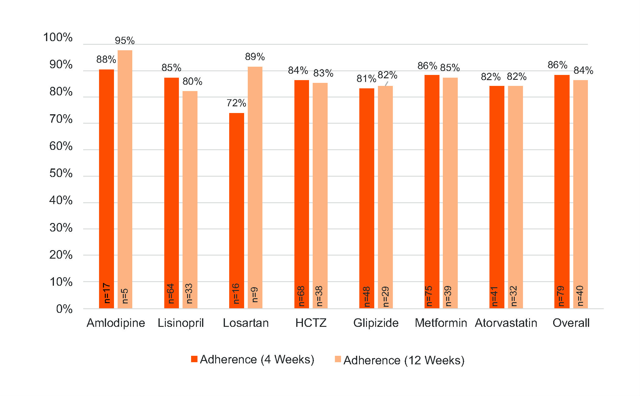 2009 04 30 who draws the line pt one feed - Figure 4 Ingestion Adherence For Dmo Subjects Measured By Dmo Note Adherence For The First 4 Weeks Includes Both 4 Week Dmo And 12 Week Dmo Adherence For