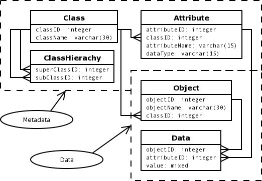 object oriented database management systems essay A database-management system (dbms) is a collection of interrelated data and a set of programs to access those data largely displaced by database management systems, and static reporting replaced or augmented by ad-hoc the object-oriented data model is another data model that has seen increasing attention.