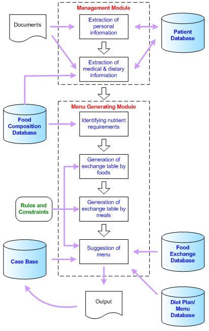 Medical Store Management System Database Design Lasopaburger